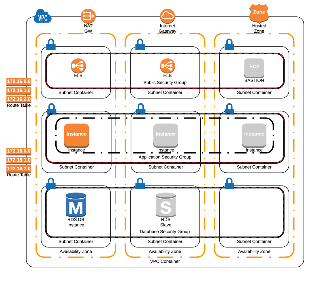 Online charting for infrastructure diagrams og programmer pooptronica